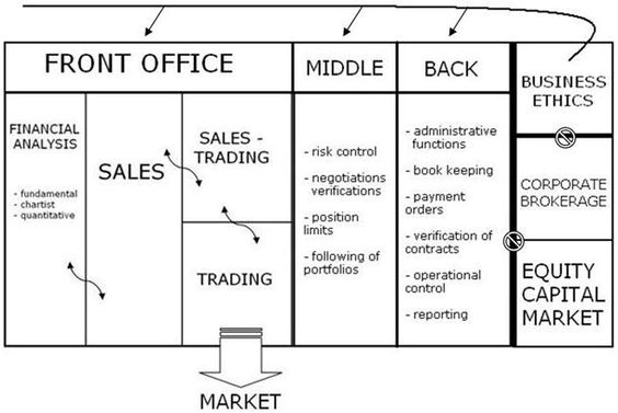 Front Office Of An Investment Bank  Google Search  Investment