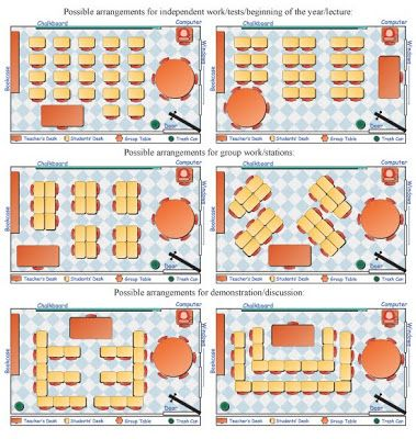 The Creative Classroom - Desk Arrangement Ideal arrangement:  groups of 4 (one high level student, two mid level, and one low level)-----set-up opportunities for social learning, language development, use of vocabulary in peer discussion