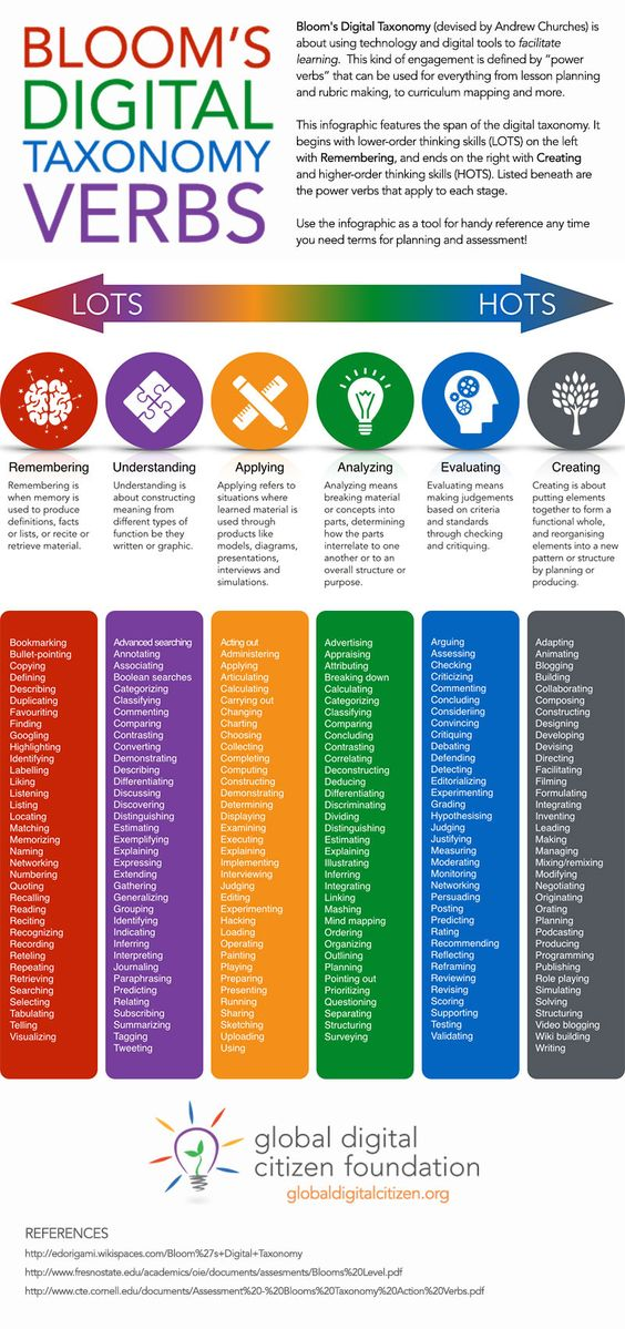 verbs bloom taxonomy