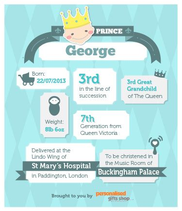 The wait is finally over and we now have a brand new Bouncing Baby Prince! Having had our first glimpse of the little lad and at last the announcement of his name, there's certainly a lot to be excited about!  So to celebrate the arrival of the future King, we have created a mini graphic to show you a few interesting facts about the little lad.