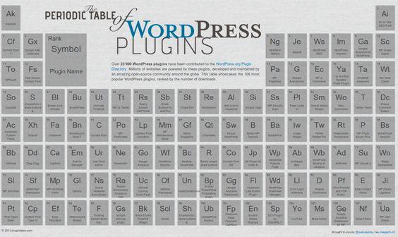 la tabla periódica de los plugins de wordpress