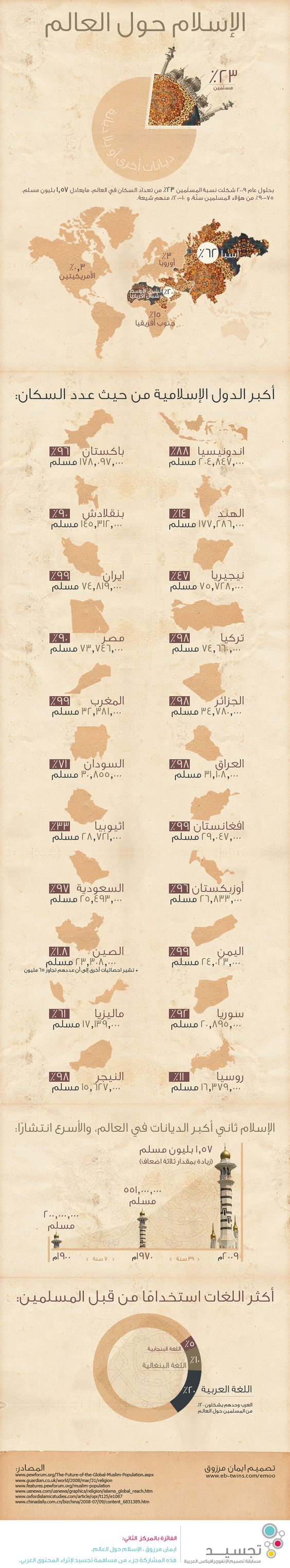 Islam around the world - Infographic (Arabic) by e-emoo on DeviantArt