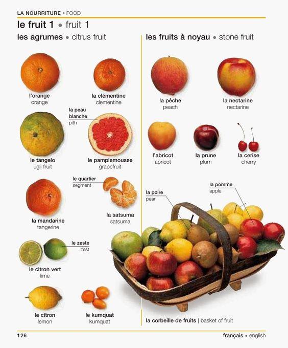 126 les fruits les agrumes et les fruits noyau 1 3 for Les francais et la cuisine
