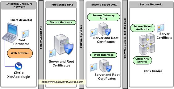 Product Documentation Web Interface Web Browser Networking