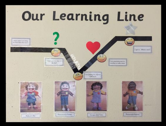 Our Learning Line also known as The Learning pit.  Growth vs fixed mindset. 4 persona dolls to model use of 4 characteristics: Resilience, Co-operation, Perseverance and Resourceful.