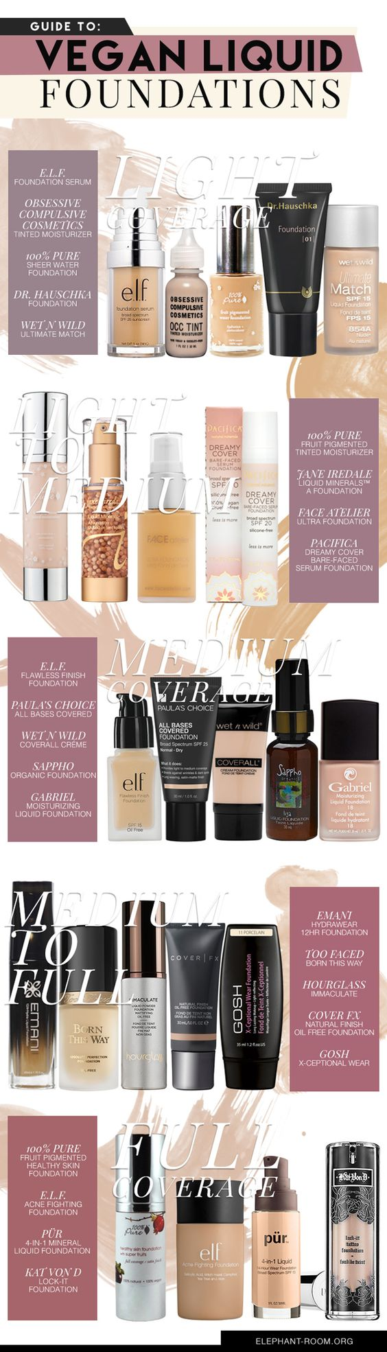 List of Vegan Foundations According to Coverage: