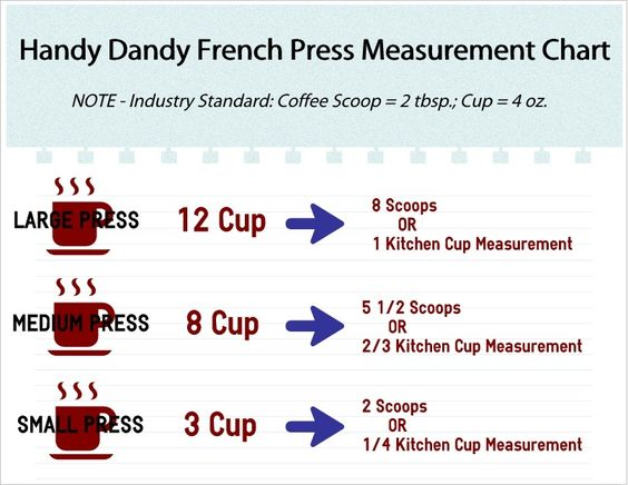 french press measurement chart and french on pinterest. Black Bedroom Furniture Sets. Home Design Ideas