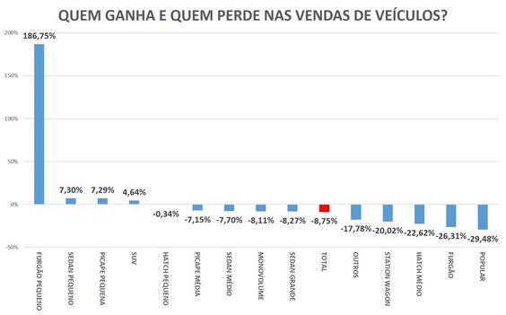 A DERROCADA DOS CARROS POPULARES: SERIA O INICIO DO FIM? - InfoMoney