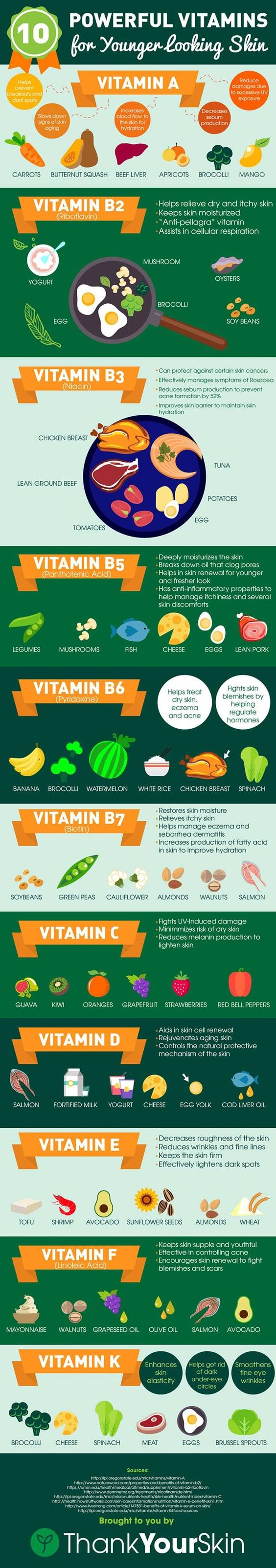 Vitamins For Younger Looking Skin Infographic