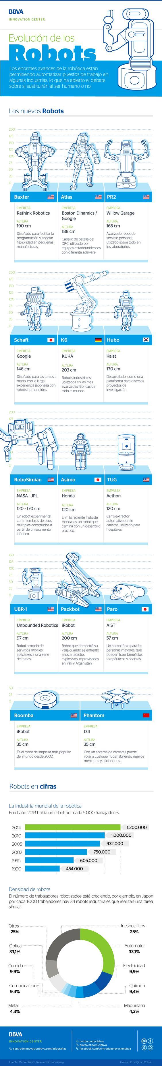 Hola: Una infografía sobre la Evolución de los Robots. Vía Un saludo