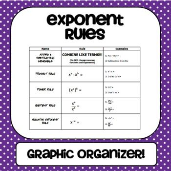 Exponent Rules Graphic Organizer - Gina Wilson ...