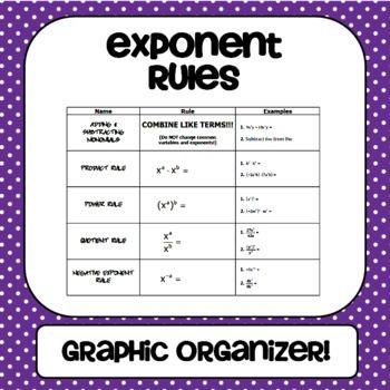 Exponent Rules Graphic Organizer - Gina Wilson ...