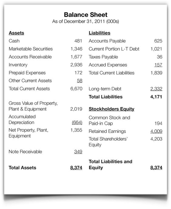 Intro to the Balance Sheet - Part 3 of the Introduction to - loss profit statement