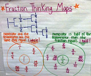 fraction thinking map