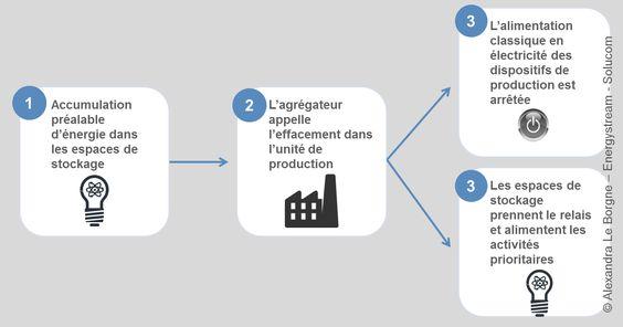 Malgré une forte hausse de la consommation énergétique française provenant en grande partie de l'industrie, l'effacement industriel peine à décoller.
