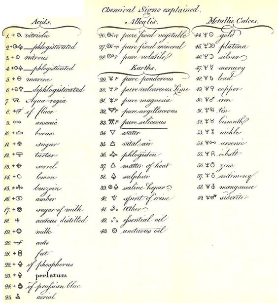 Símbolos alquímicos en Dissertation on Elective Affinities de Torbern Bergman (1775)