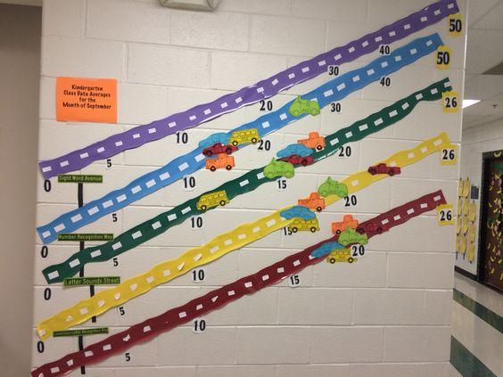 Kindergarten data wall display                              …