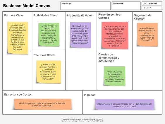 El Modelo Canvas aplicado a la formación.