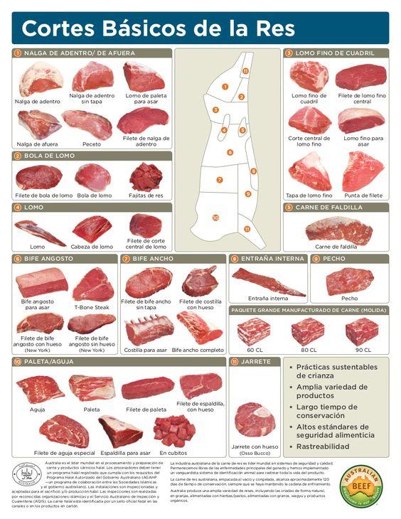 Beef Cut Chart Spanish En by demoss via slideshare