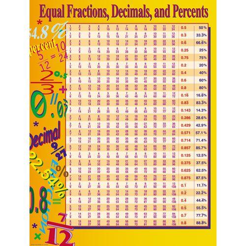 Number Names Worksheets fraction table printable : Fraction Decimal Percent Table - common fraction decimal percent ...