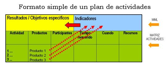 plan de actividad