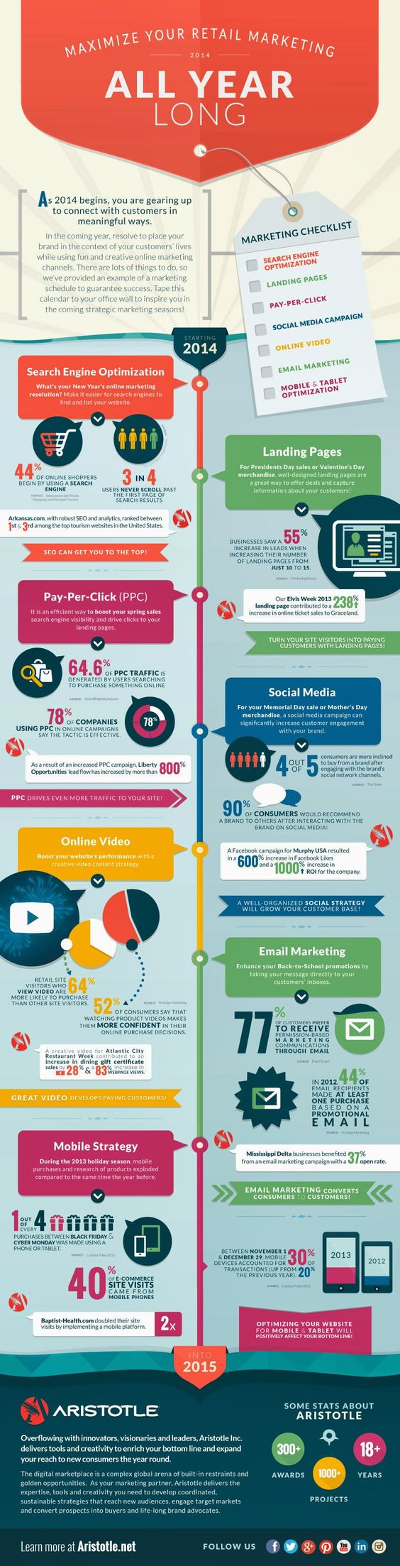 Digital marketing in 2014, check it out and link to it here: http://www.aristotle.net/media_room/learning_center/2014/online-retail-marketing-strategies-infographic/