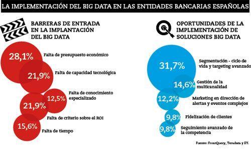 Big data: ¿Quiere saber lo que hace su banco con lo que sabe de usted?