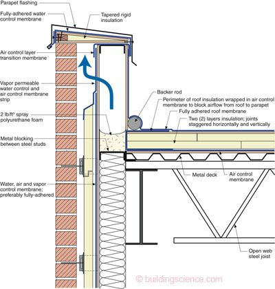 The balloon framed steel stud parapet this is the ugliest for Parapet roof design pictures