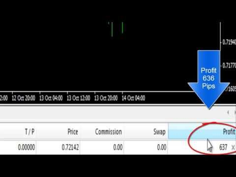 Trading urdu in techniques strategy Forex Easy for