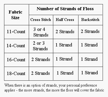 Dimensions Cross Stitch Patterns Free | determining the size of your project most cross stitch patterns