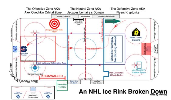 An Updated Guide To An Nhl Rink Presented By R Hockey Sports Stuff Hockey Hockey Memes Hockey Training