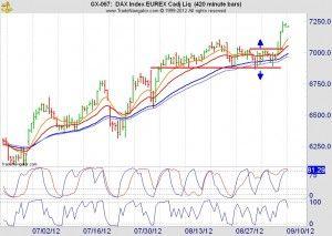 Trading dag update 10 september 2012. We hebben een vrij heftige week achter de rug die voor aandelenbeleggers (en goudkevers) in het voordeel van de bulls werd beslist.