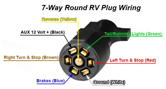 Rv Trailer Plug Wiring Diagram Non Mercial Truck Fifth: Ford 7 Way Rv Plug Wiring Diagram At Bitobe.net