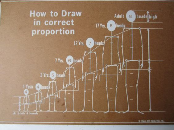 Vintage Educational Art Drawing Sign Poster Figure 18 x 12 in.