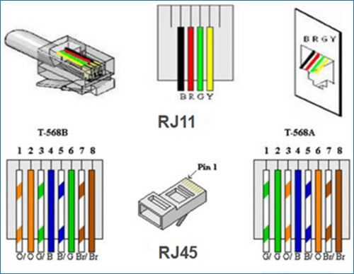 Cat6 To Rj11 Wiring Diagram | Wire installation, Rj45, Security camera  installationPinterest
