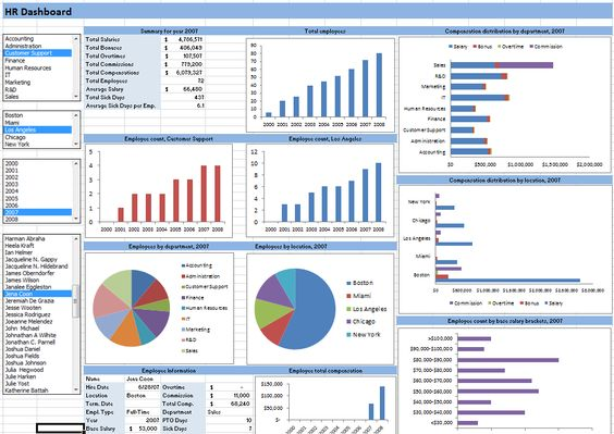 A Human Resources Dashboard In Excel On Thesmallman.Com