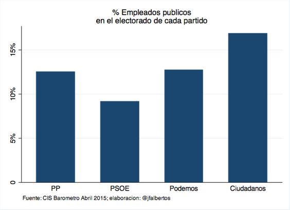 Porcentaje de Empleados Publicos en aelectorado de cada partido 2015