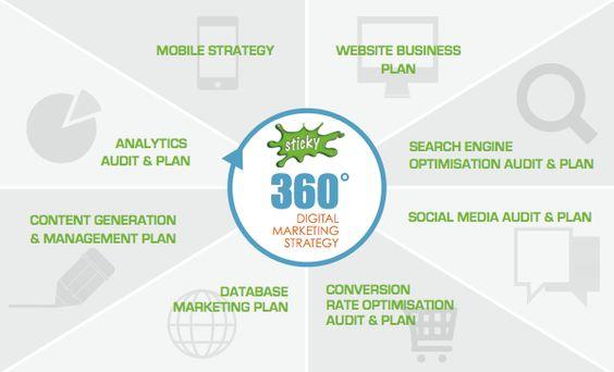 Nice BB Digital Marketing Strategy  Digital Marketing Strategy