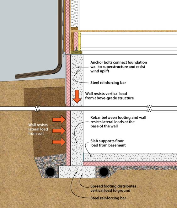 Building Foundation And Basements On Pinterest