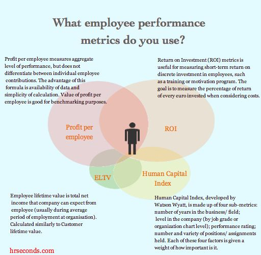 jollibee measure performance for employee Performance management is an integral part of the workplace as it provides a platform for supervisors and managers to measure employee performance and determine whether employees are meeting the.