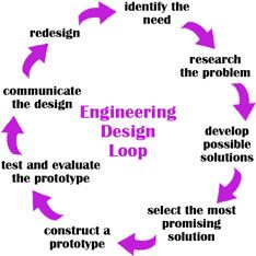 Circular diagram shows steps of the engineering design loop: identify the need, research the problem, develop possible solutions, select the most promising solution, construct a prototype, test and evaluate the prototype, communicate the design, and redesign.