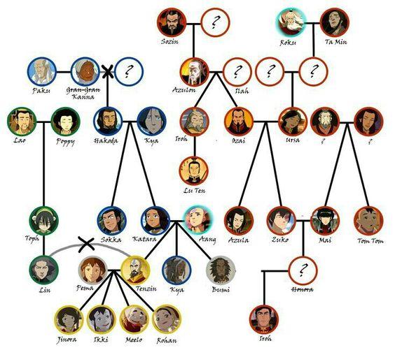 Avatar: The Last Airbender - Family Tree | Avatar the last ...
