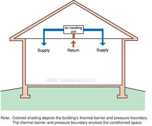 Bsd 102 Understanding Attic Ventilation Attic Ventilation Roof Cladding Roof Sheathing