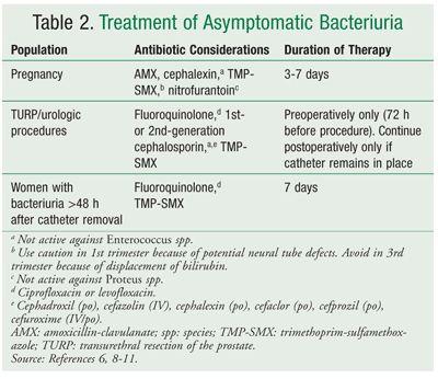 USPharmacist.com > Interpretation of Urinalysis and Urine Culture for UTI Treatment