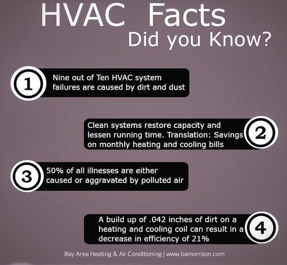 Hvac Facts Comfortairzone Hvacfacts Facts Didyouknow Sandiego