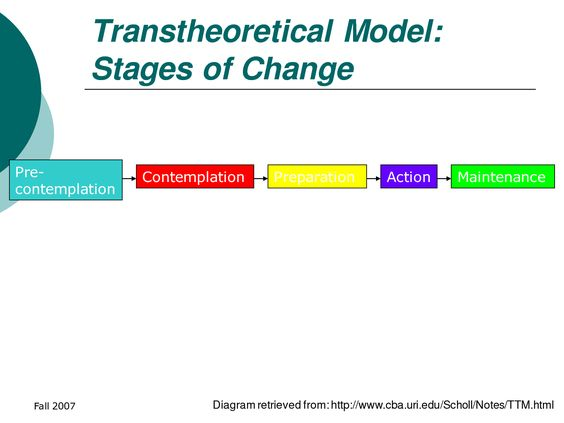 transtheoretical model of change Find out more about the transtheoretical model of change as it pertains to addiction treatment and recovery at st gregory retreat centers.