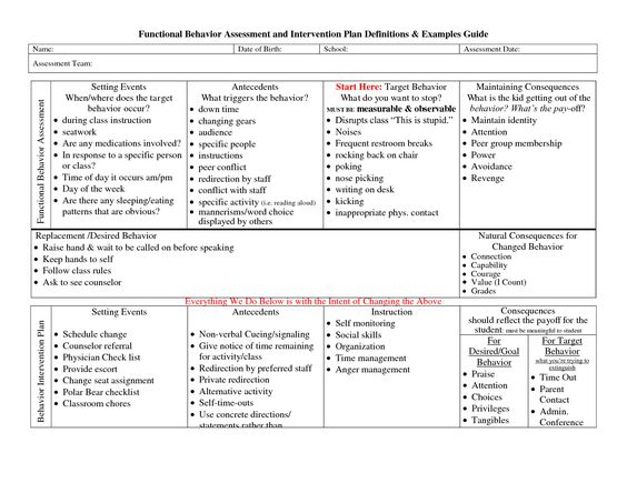 Creating A Behavior Intervention Plan Bip  ducation Spcialise