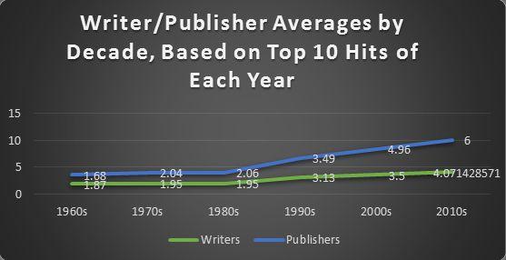 Escritores y editores de musica por decada