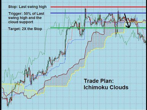 A Trade Plan Set Up Using The Ichimoku Cloud Chart Indicator