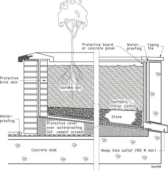 Waterproofing Planter Boxes : Figure — flat roof waterproofing details water